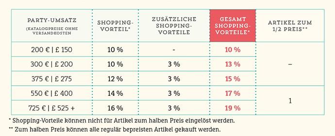 3-prozent-shoppingvorteil-tabelle-11015