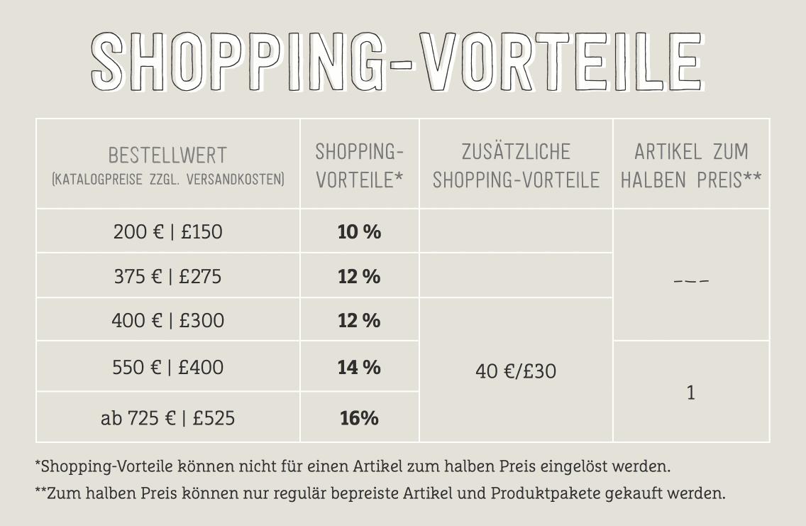 Juni 2017 Shoppingvorteile Übersicht